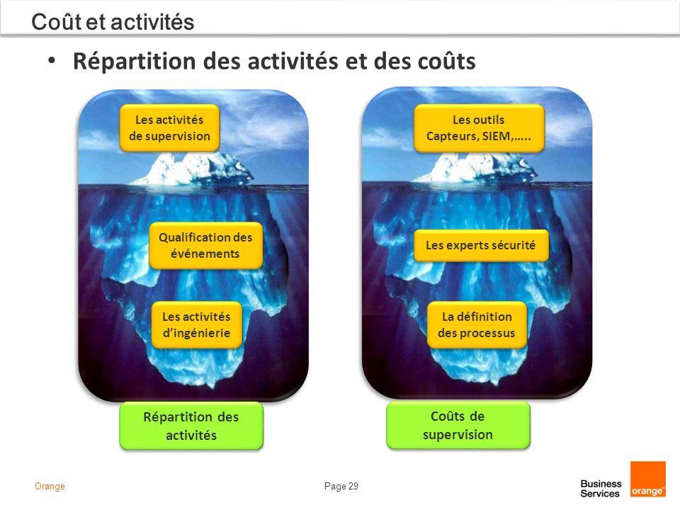 Répartition des activités et des coûts