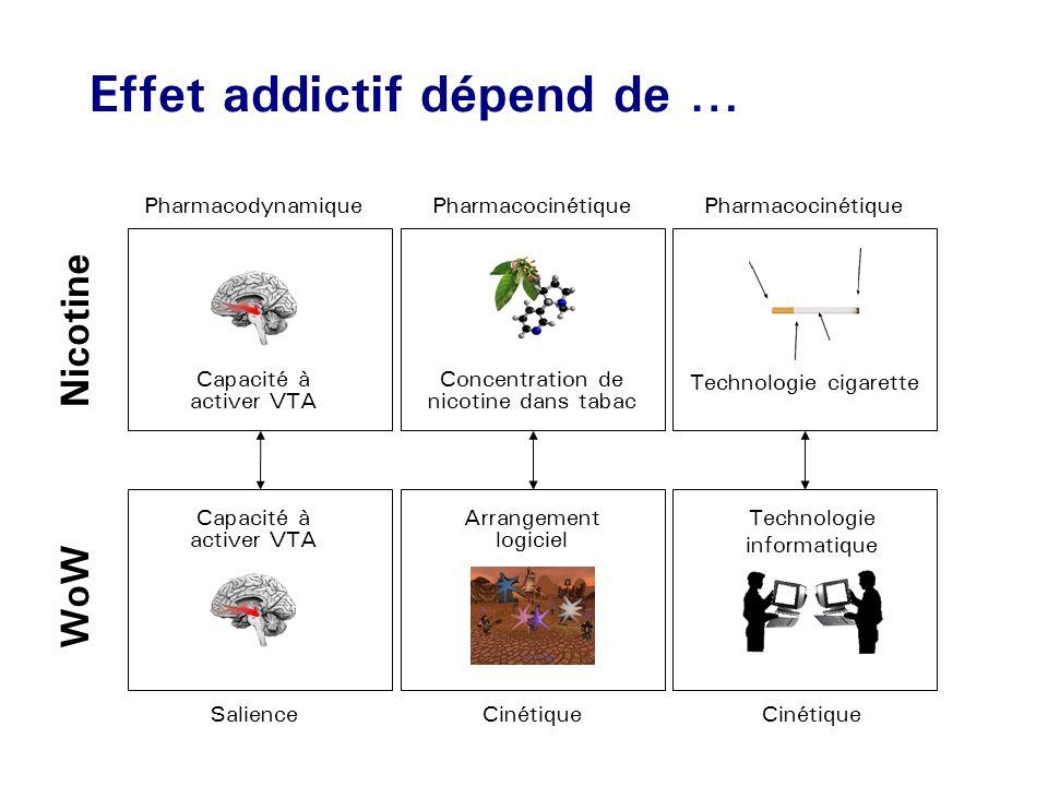 Effet addictif dépend de …
