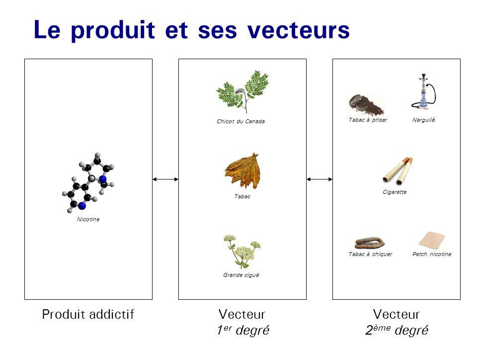 Le produit et ses vecteurs