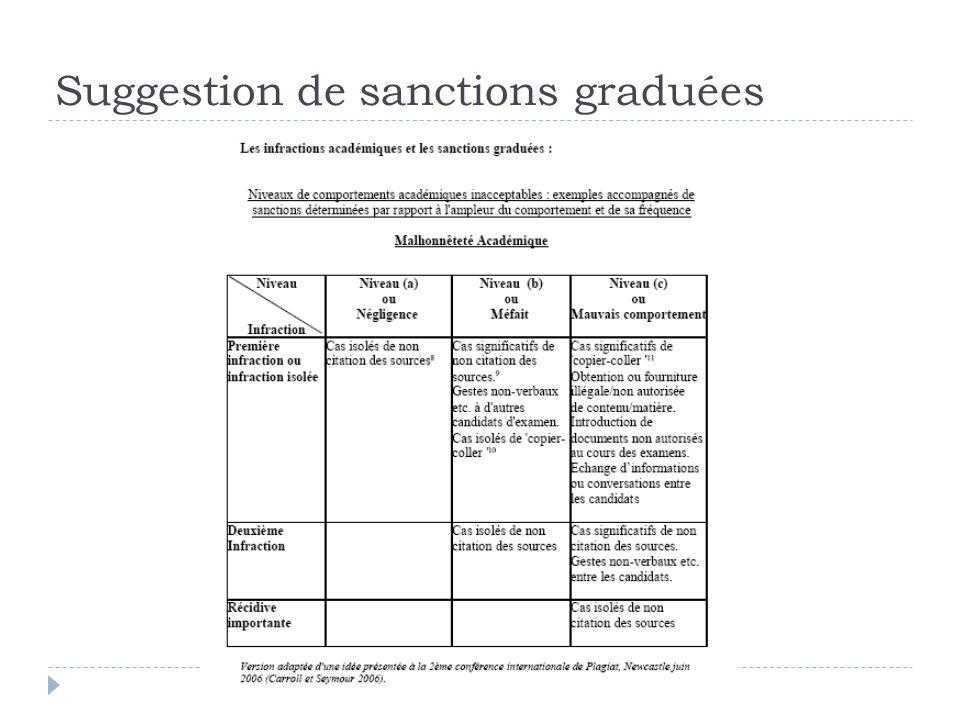 Suggestion de sanctions graduées