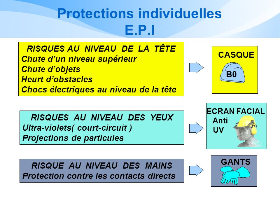 Protections individuelles E.P.I