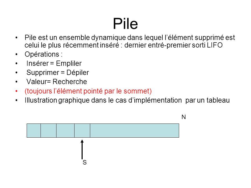 Pile Pile est un ensemble dynamique dans lequel l'élément supprimé est celui le plus récemment inséré : dernier entré-premier sorti LIFO.