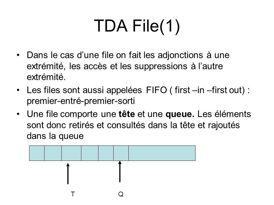 TDA File(1) Dans le cas d'une file on fait les adjonctions à une extrémité, les accès et les suppressions à l'autre extrémité.