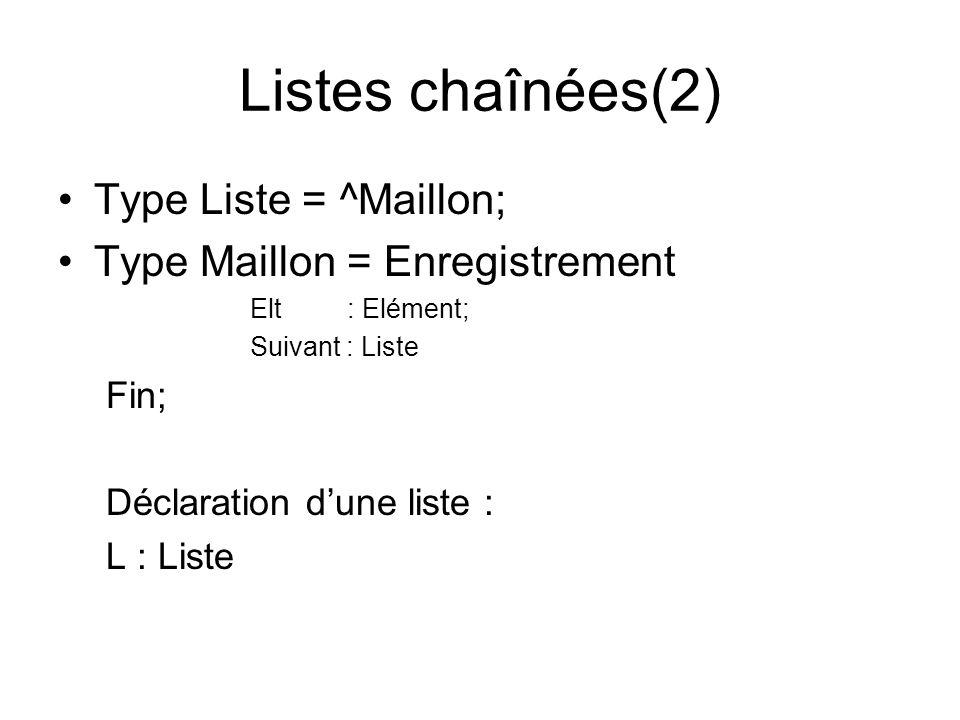 Listes chaînées(2) Type Liste = ^Maillon;