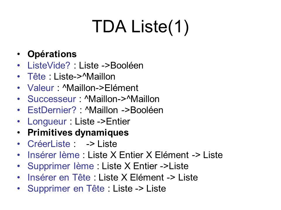 TDA Liste(1) Opérations ListeVide : Liste ->Booléen