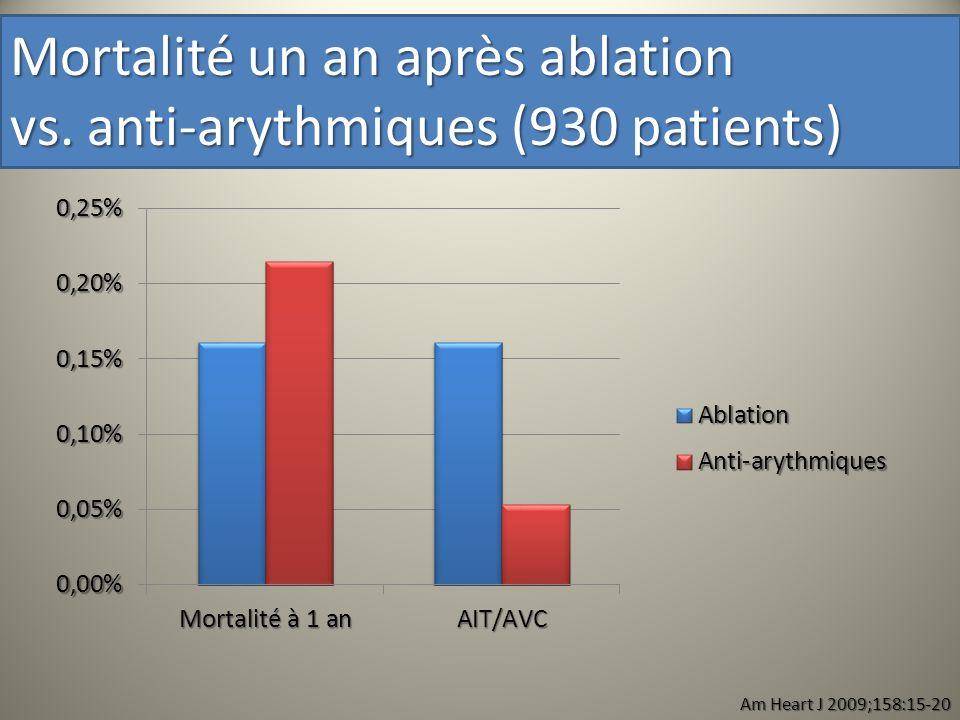 Mortalité un an après ablation vs. anti-arythmiques (930 patients)