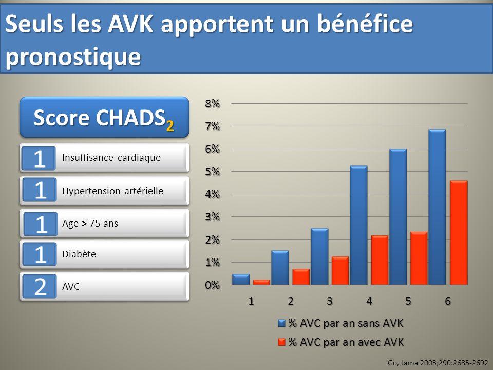 Seuls les AVK apportent un bénéfice pronostique
