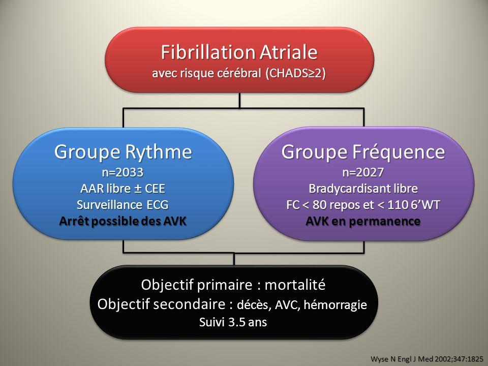 Fibrillation Atriale Groupe Rythme Groupe Fréquence