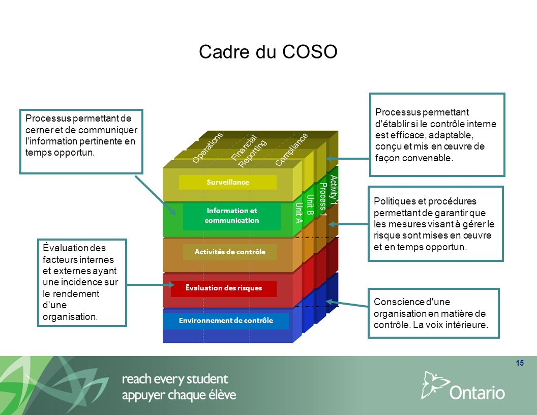 Cadre du COSO Processus permettant d établir si le contrôle interne est efficace, adaptable, conçu et mis en œuvre de façon convenable.