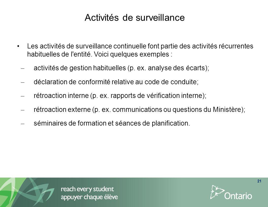 Activités de surveillance