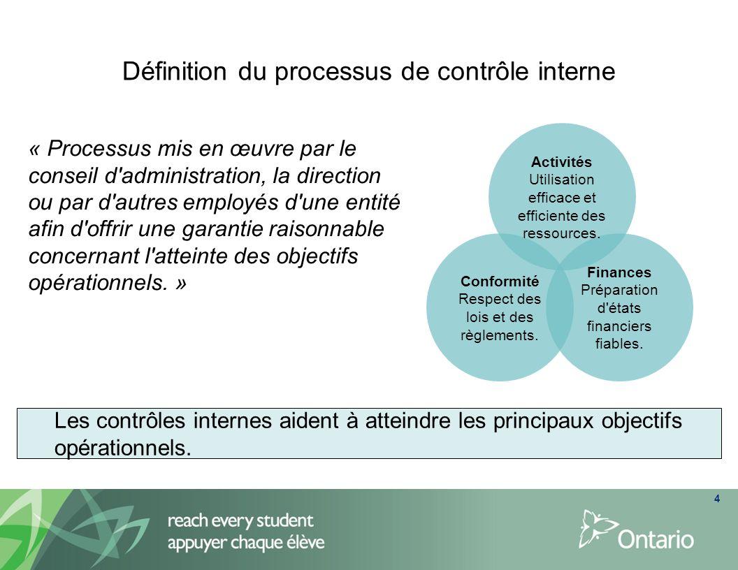 Définition du processus de contrôle interne