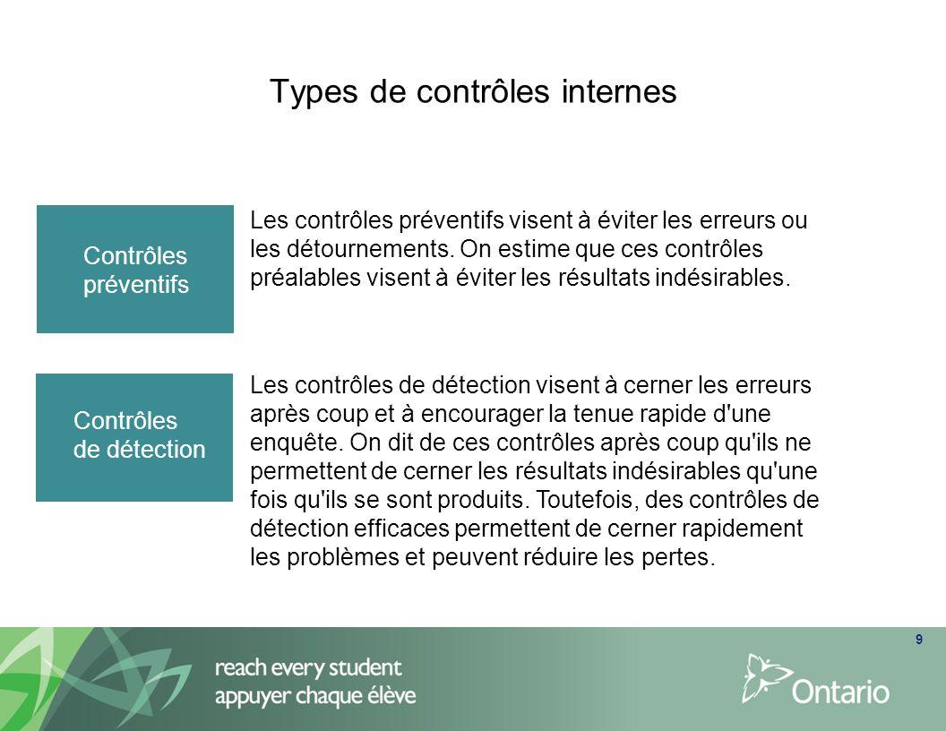 Types de contrôles internes