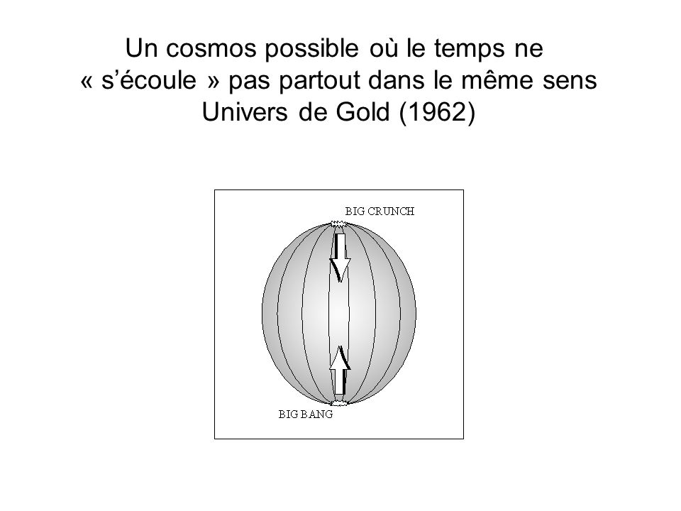 Un cosmos possible où le temps ne