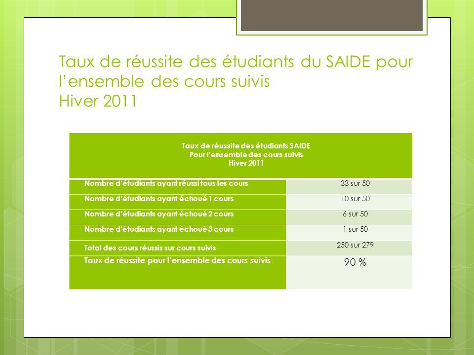 Taux de réussite des étudiants SAIDE Pour l'ensemble des cours suivis