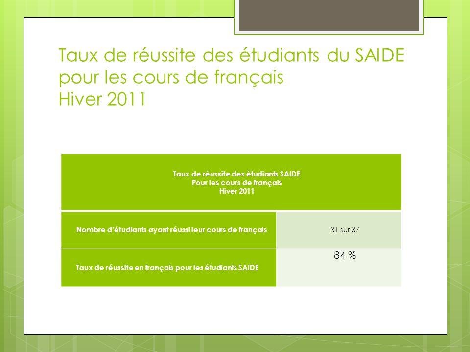 Taux de réussite des étudiants SAIDE Pour les cours de français