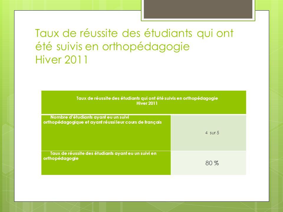 Taux de réussite des étudiants qui ont été suivis en orthopédagogie