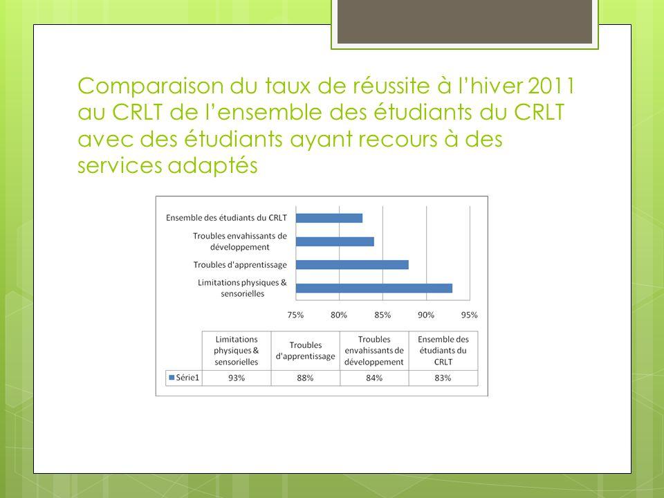 Comparaison du taux de réussite à l'hiver 2011 au CRLT de l'ensemble des étudiants du CRLT avec des étudiants ayant recours à des services adaptés