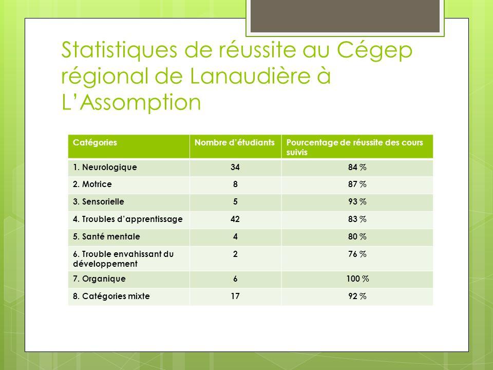 Statistiques de réussite au Cégep régional de Lanaudière à L'Assomption