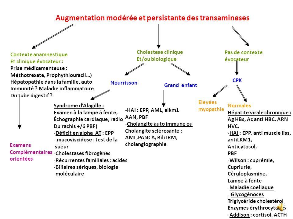 Augmentation modérée et persistante des transaminases