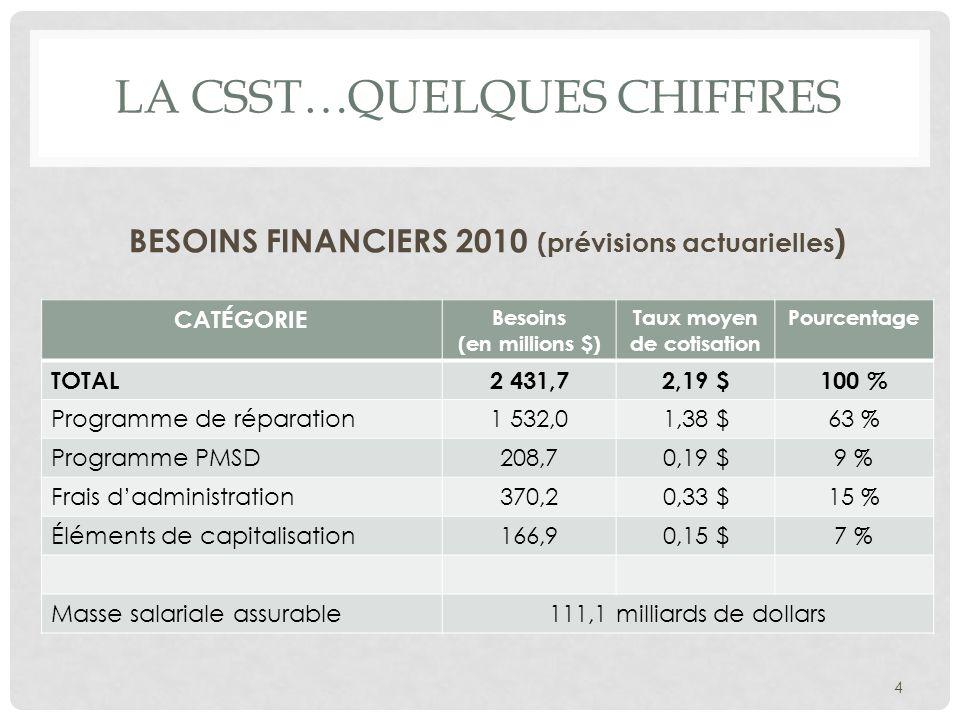 La CSST…quelques chiffres