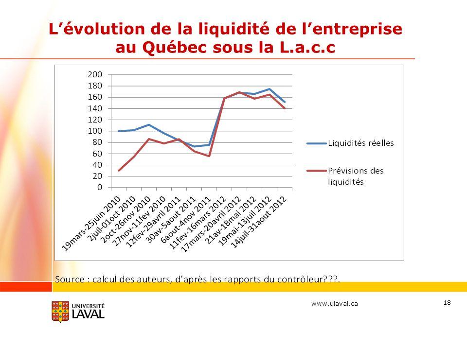 L'évolution de la liquidité de l'entreprise au Québec sous la L.a.c.c