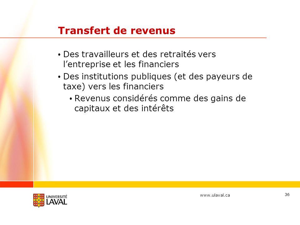 Transfert de revenus Des travailleurs et des retraités vers l'entreprise et les financiers.