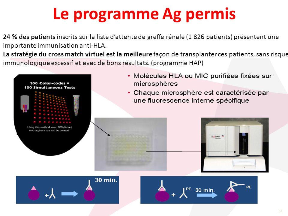 Le programme Ag permis