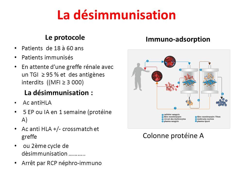 La désimmunisation Le protocole Immuno-adsorption La désimmunisation :