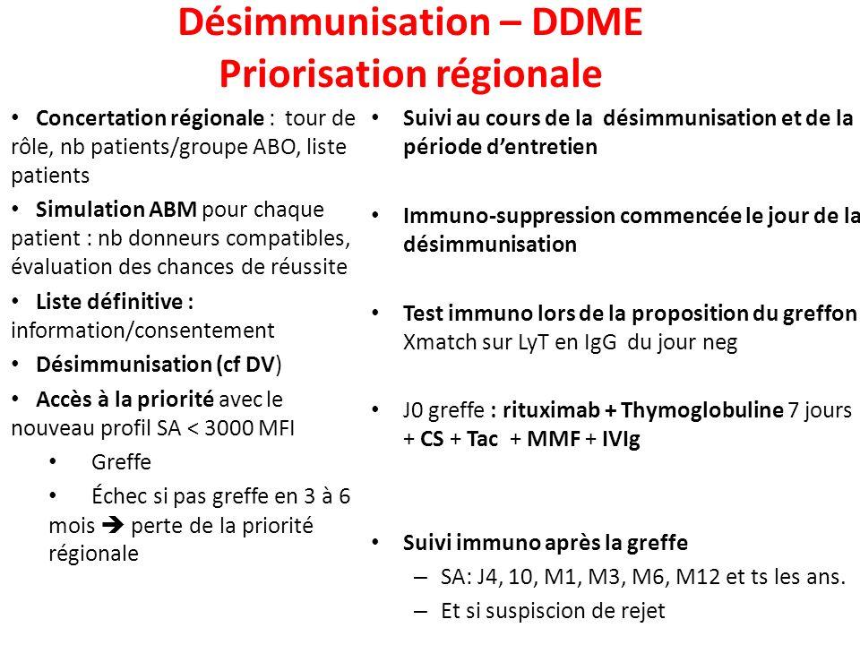 Désimmunisation – DDME Priorisation régionale