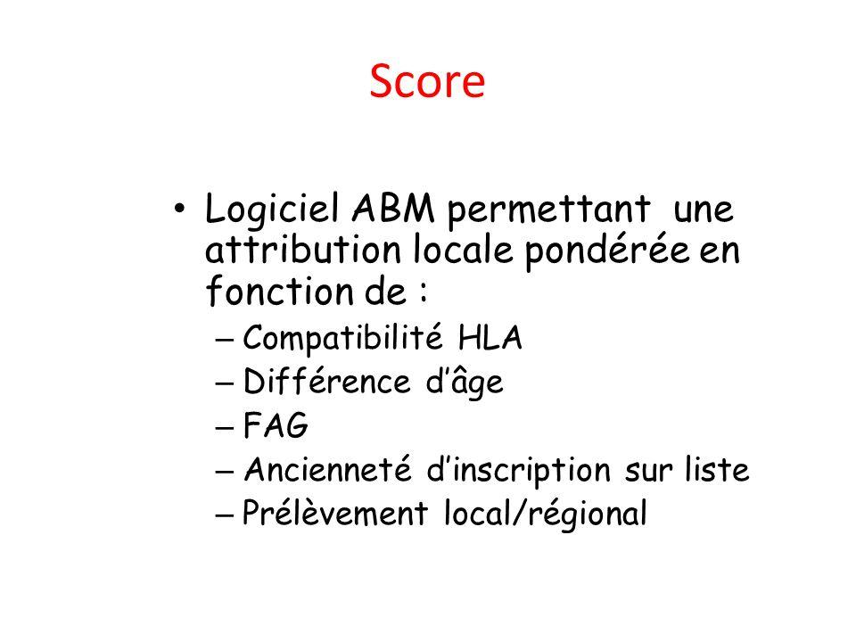 ScoreLogiciel ABM permettant une attribution locale pondérée en fonction de : Compatibilité HLA. Différence d'âge.