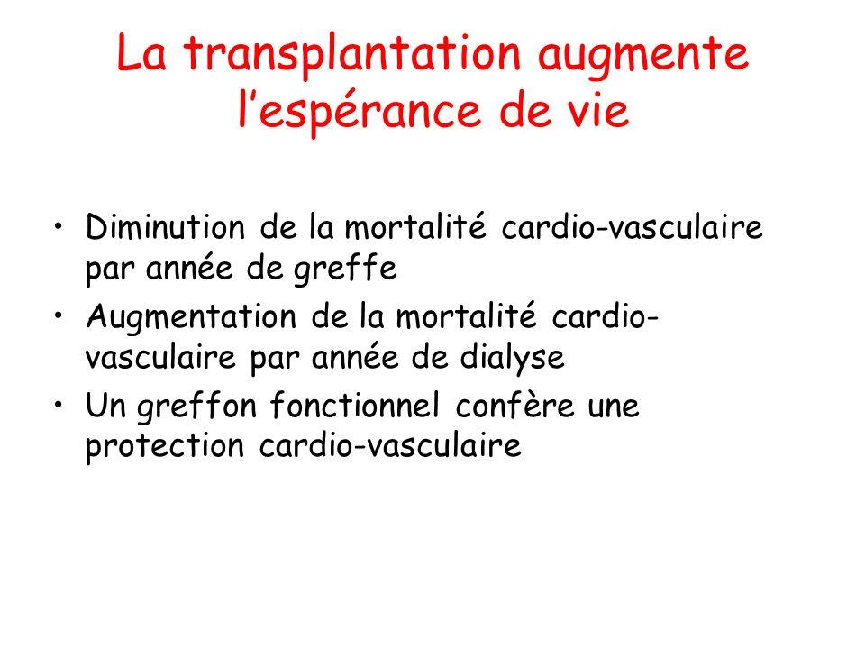 La transplantation augmente l'espérance de vie