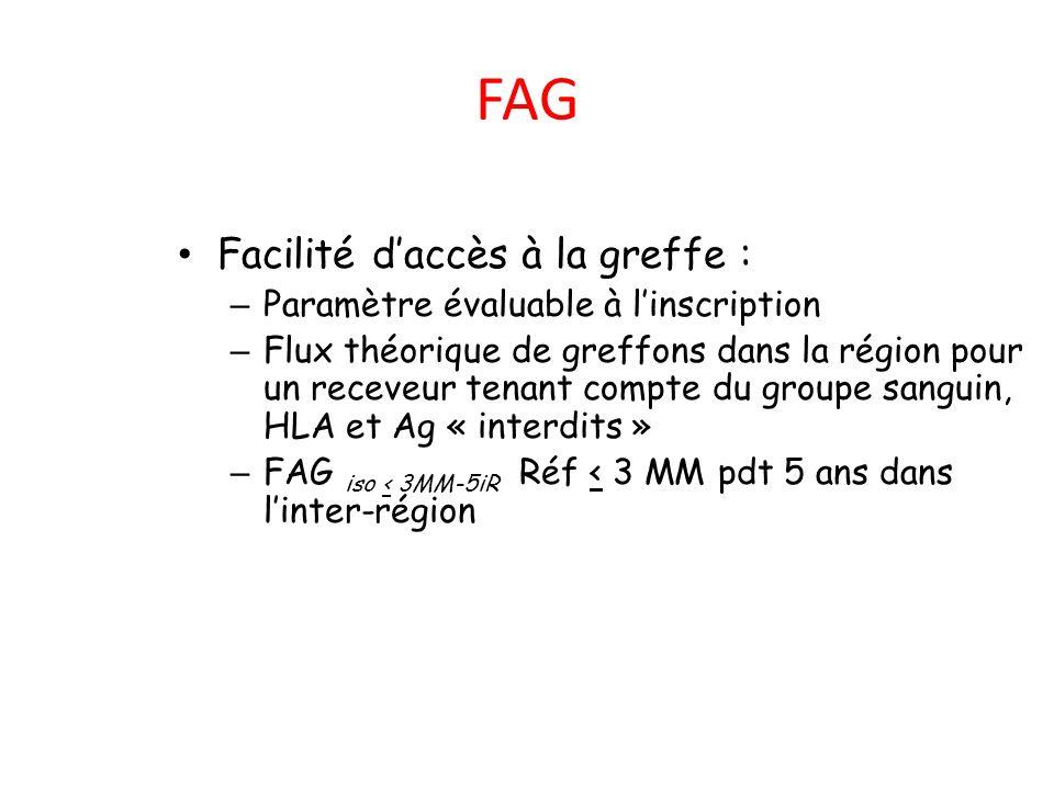 FAG Facilité d'accès à la greffe : Paramètre évaluable à l'inscription
