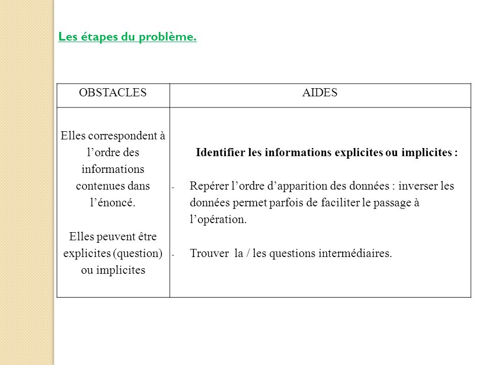 Elles peuvent être explicites (question) ou implicites