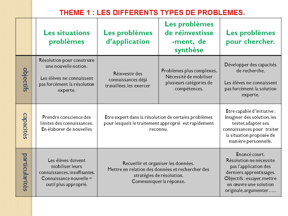 THEME 1 : LES DIFFERENTS TYPES DE PROBLEMES. Les situations problèmes
