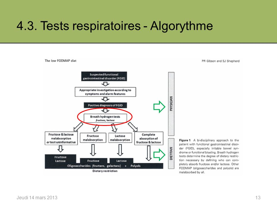 4.3. Tests respiratoires - Algorythme