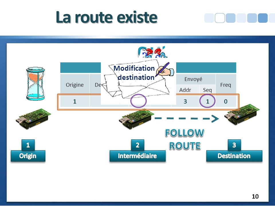 La route existe FOLLOW ROUTE Modification destination Routing Table 1