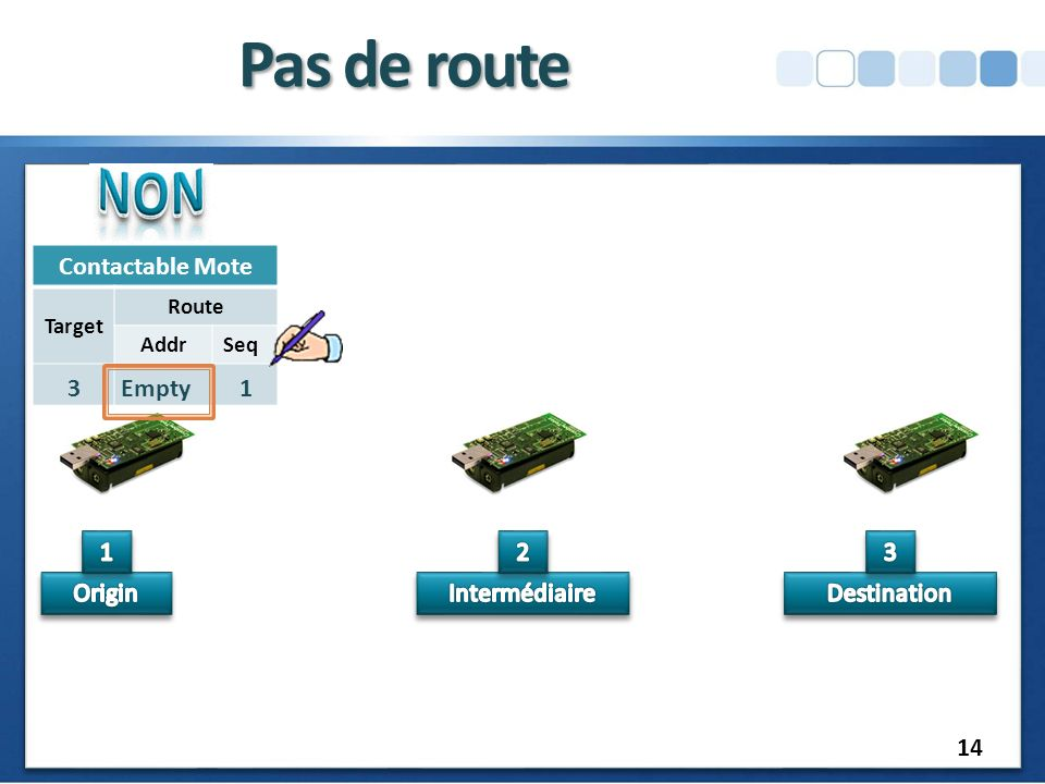 Pas de route RREQ Contactable Mote 3 Empty 1 1 2 3 Origin