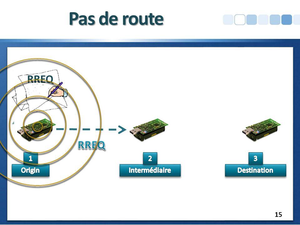 Pas de route RREQ RREQ 1 2 3 Origin Intermédiaire Destination 15