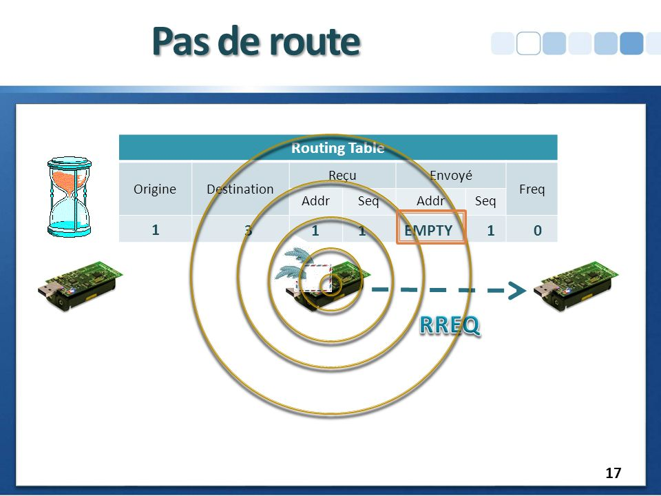 Pas de route RREQ Routing Table 1 3 1 1 EMPTY 1 17 Origine Destination