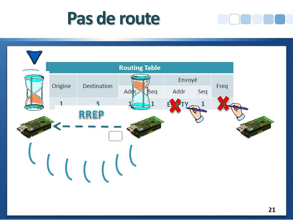 Pas de route RREP Routing Table 1 3 EMPTY 3 1 21 Origine Destination