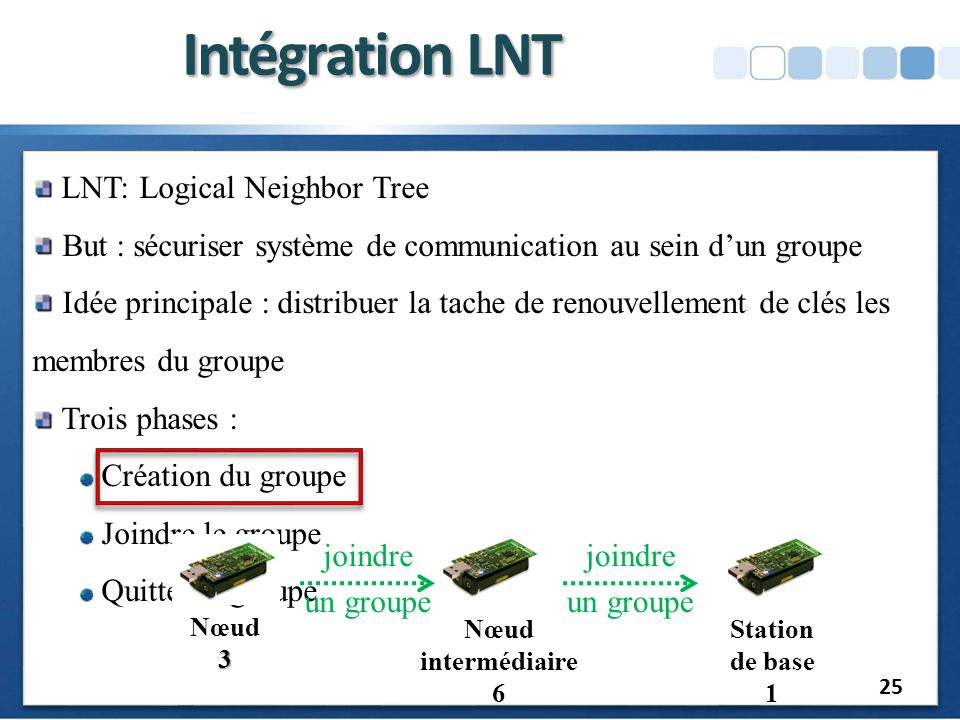 Intégration LNT LNT: Logical Neighbor Tree