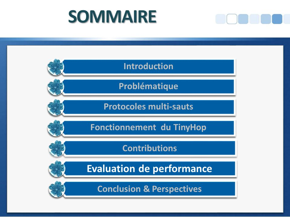 SOMMAIRE Evaluation de performance Introduction Problématique