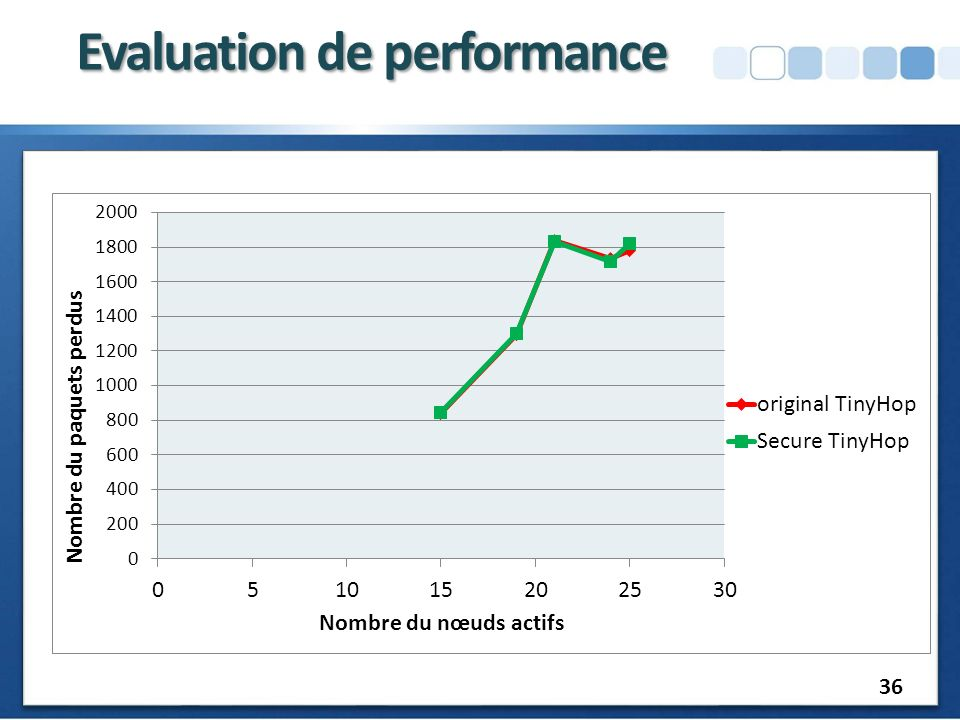 Evaluation de performance