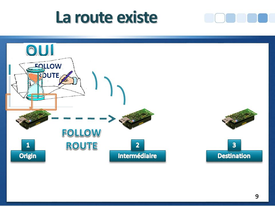 La route existe FOLLOW ROUTE FOLLOW ROUTE Contactable Mote 3 2 1 1 2 3