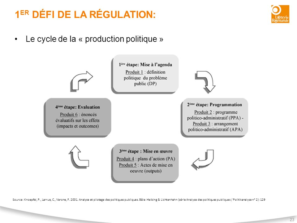 1er défi de la régulation: