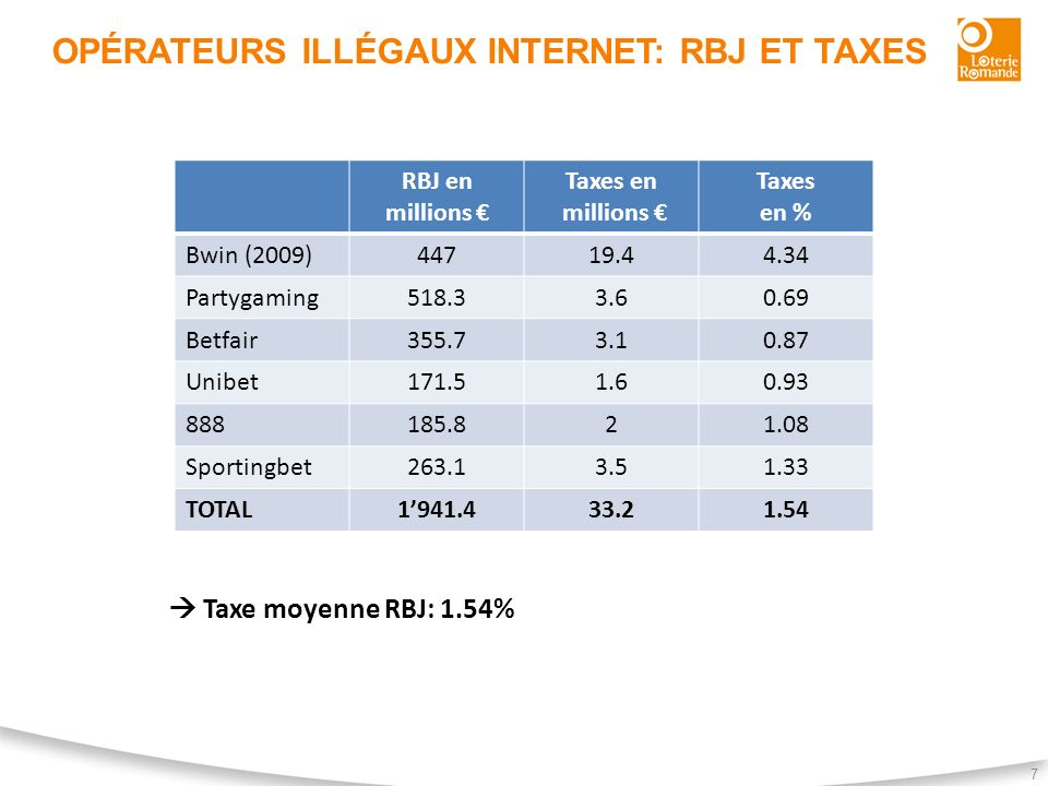 Opérateurs illégaux Internet: RBJ et Taxes