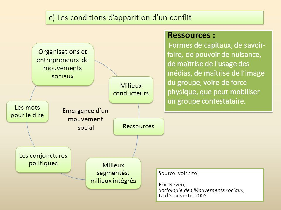 c) Les conditions d'apparition d'un conflit