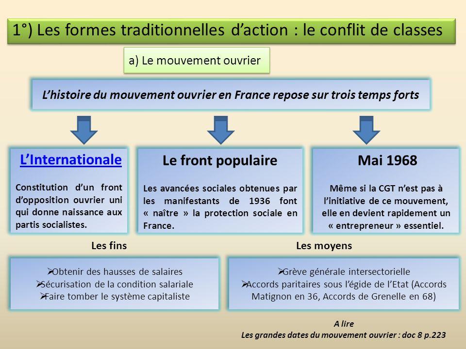 L'histoire du mouvement ouvrier en France repose sur trois temps forts