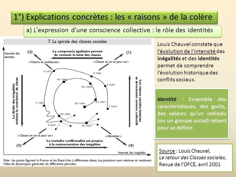 1°) Explications concrètes : les « raisons » de la colère
