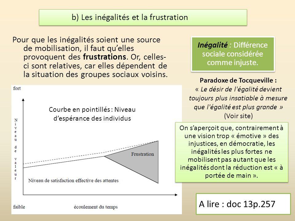 b) Les inégalités et la frustration